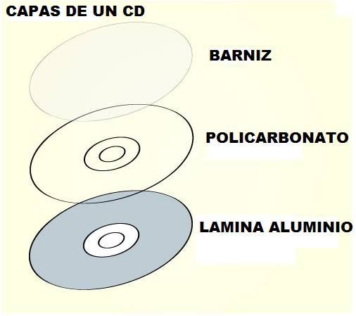 Capas de un CD PC EVEREST -   TDK CD-R x 50 unidades